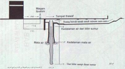 http://bambang-gene.blogspot.com/2011/08/sumur-zam-zam-dan-fakta-unik-dibaliknya.html