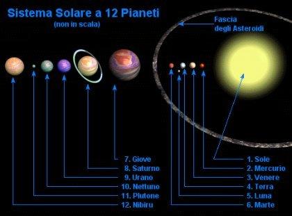 sistem planet